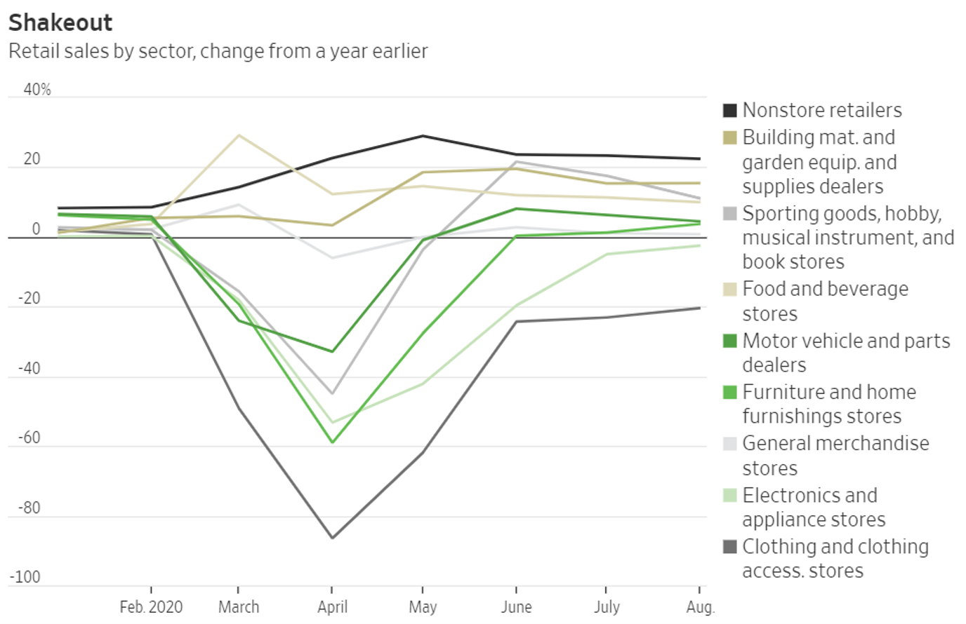 Chart showing 2020 retail sales trends by sector, due to Covid